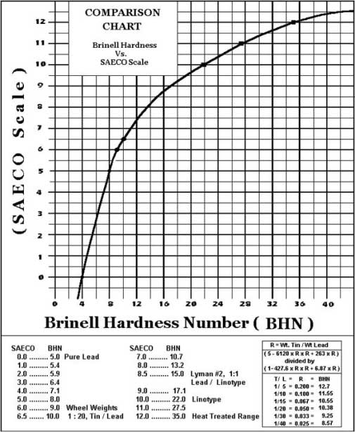 rockwell to brinell conversion pdf